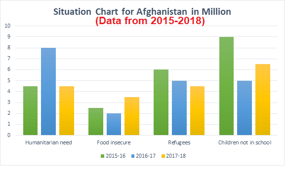 data afghanistan humanitarian