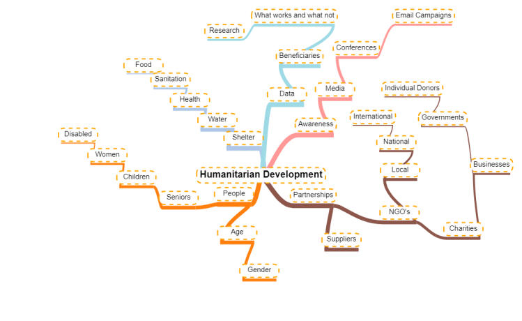 humanitarian process